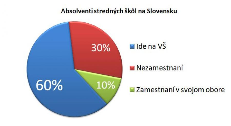 359432_absolventi-strednych-skol-na-slovensku_900x