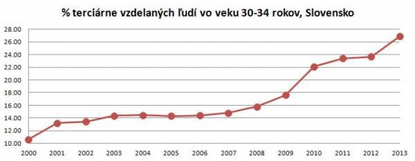 359432_percento-terciarne-vzdelanych-ludi-vo-veku-30-34-rokov-na-slovensku_600x